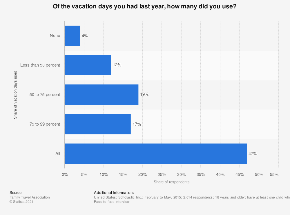 Statistic: Of the vacation days you had last year, how many did you use? | Statista