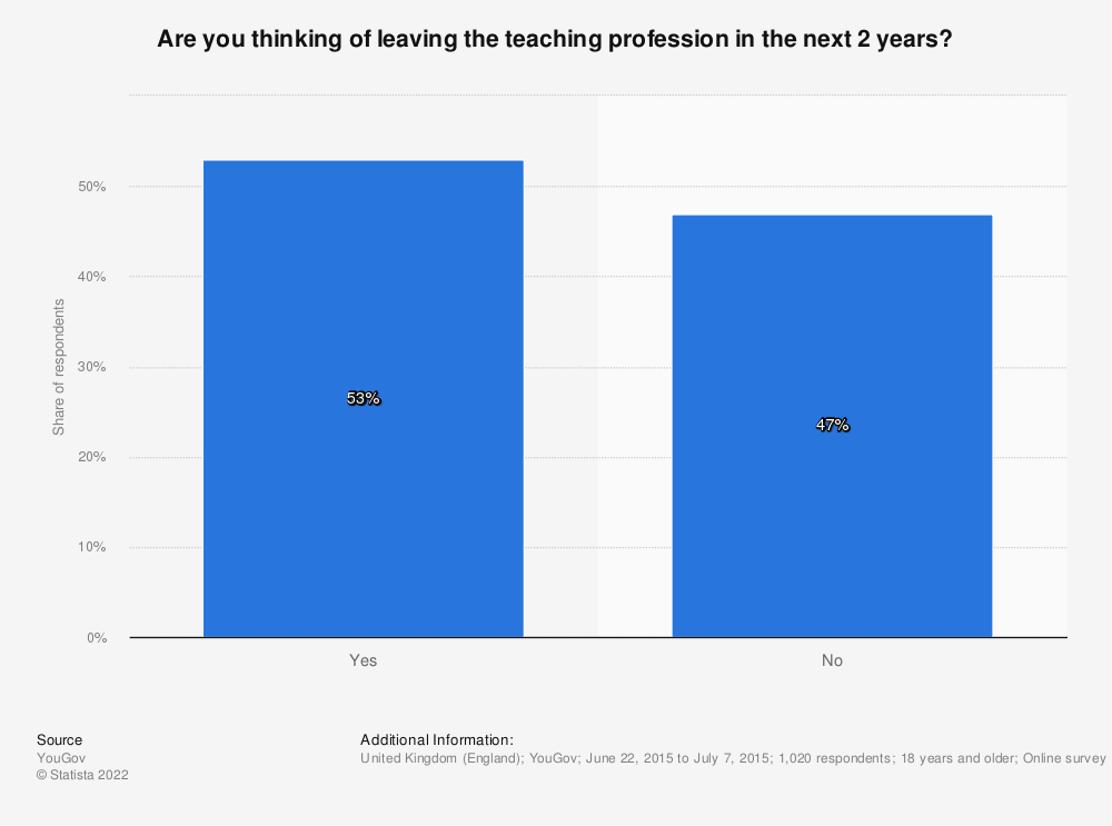 Statistic: Are you thinking of leaving the teaching profession in the next 2 years? | Statista