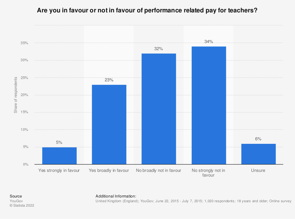 Statistic: Are you in favour or not in favour of performance related pay for teachers?   Statista