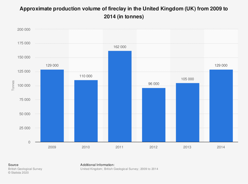 Statistic: Approximate production volume of fireclay in the United Kingdom (UK) from 2009 to 2014 (in tonnes) | Statista