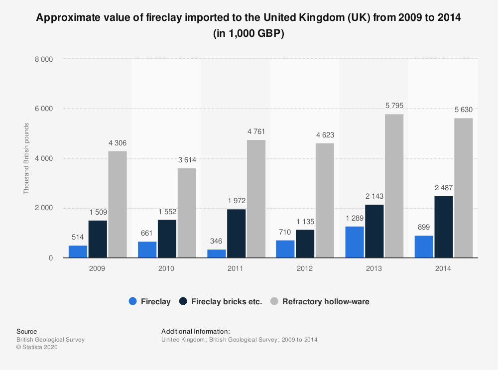 Statistic: Approximate value of fireclay imported to the United Kingdom (UK) from 2009 to 2014 (in 1,000 GBP) | Statista