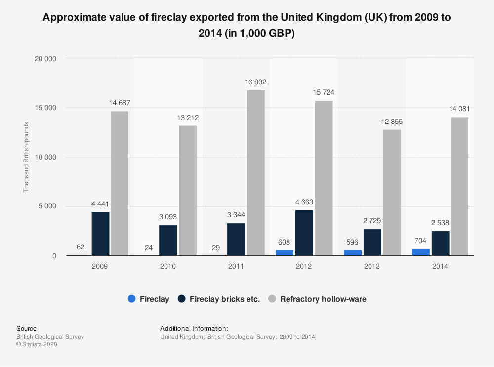 Statistic: Approximate value of fireclay exported from the United Kingdom (UK) from 2009 to 2014 (in 1,000 GBP) | Statista