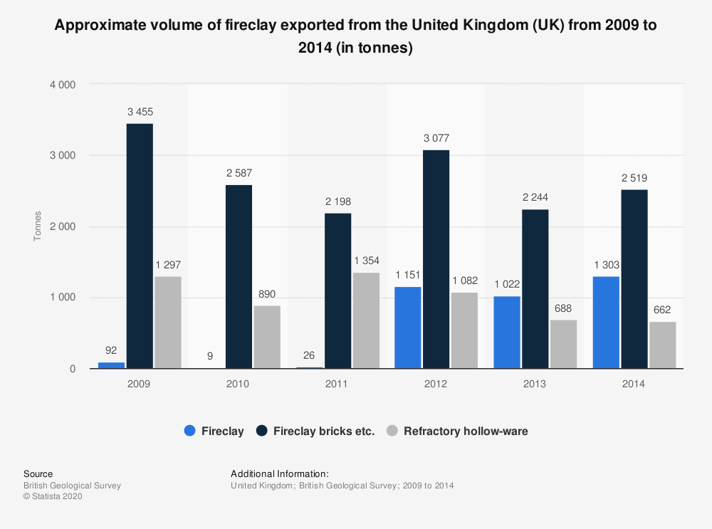 Statistic: Approximate volume of fireclay exported from the United Kingdom (UK) from 2009 to 2014 (in tonnes) | Statista