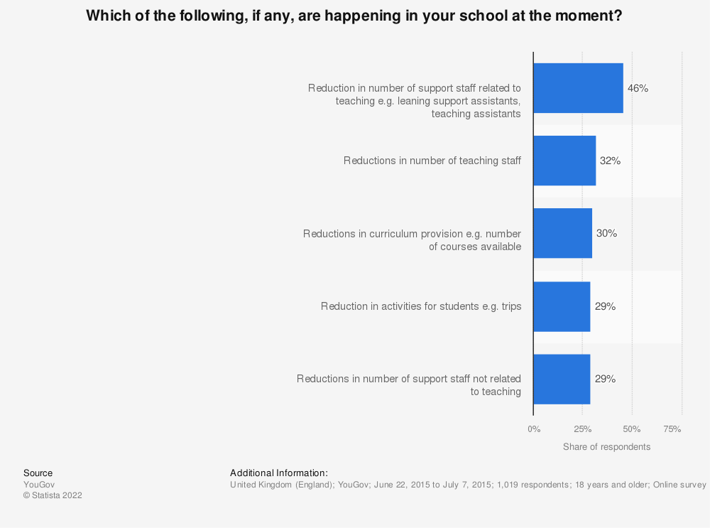 Statistic: Which of the following, if any, are happening in your school at the moment? | Statista