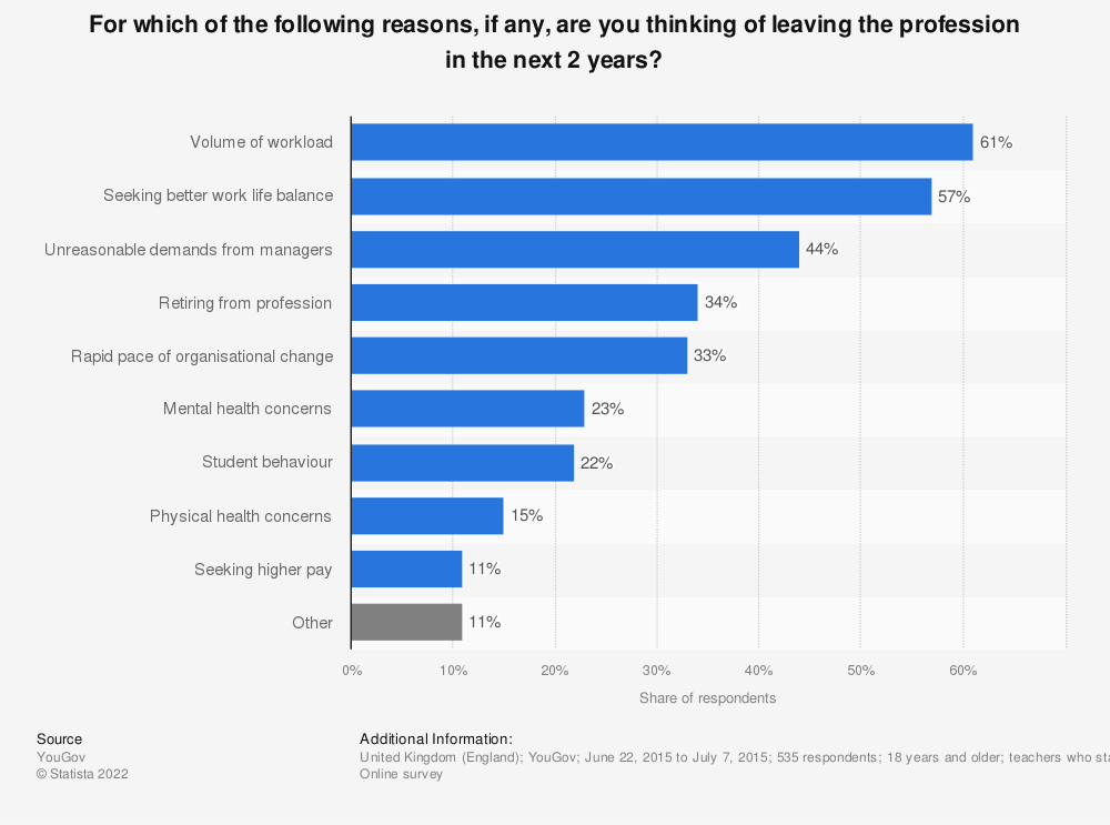 Statistic: For which of the following reasons, if any, are you thinking of leaving the profession in the next 2 years? | Statista