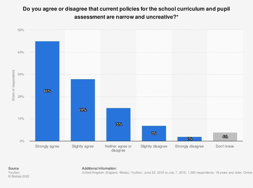 Statistic: Do you agree or disagree that current policies for the school curriculum and pupil assessment are narrow and uncreative?* | Statista