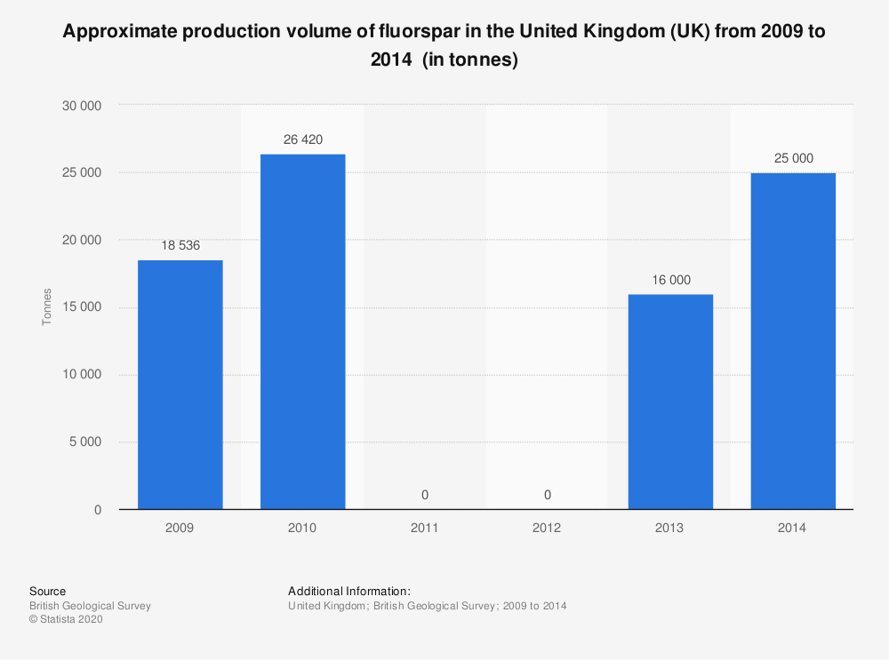 Statistic: Approximate production volume of fluorspar in the United Kingdom (UK) from 2009 to 2014 (in tonnes) | Statista