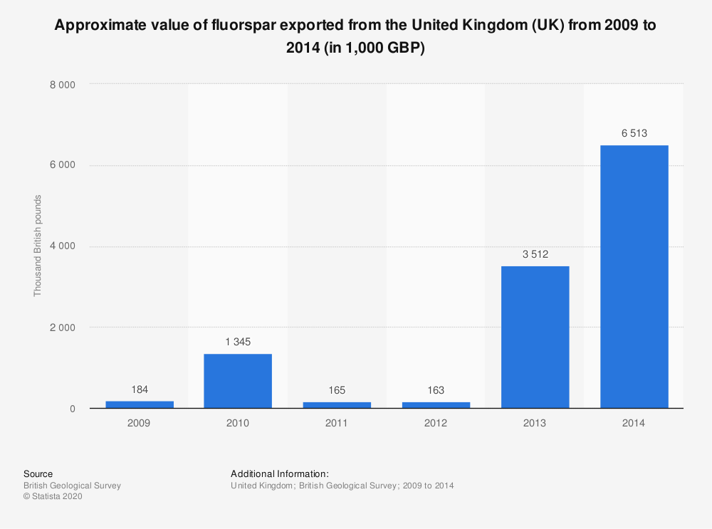 Statistic: Approximate value of fluorspar exported from the United Kingdom (UK) from 2009 to 2014 (in 1,000 GBP) | Statista