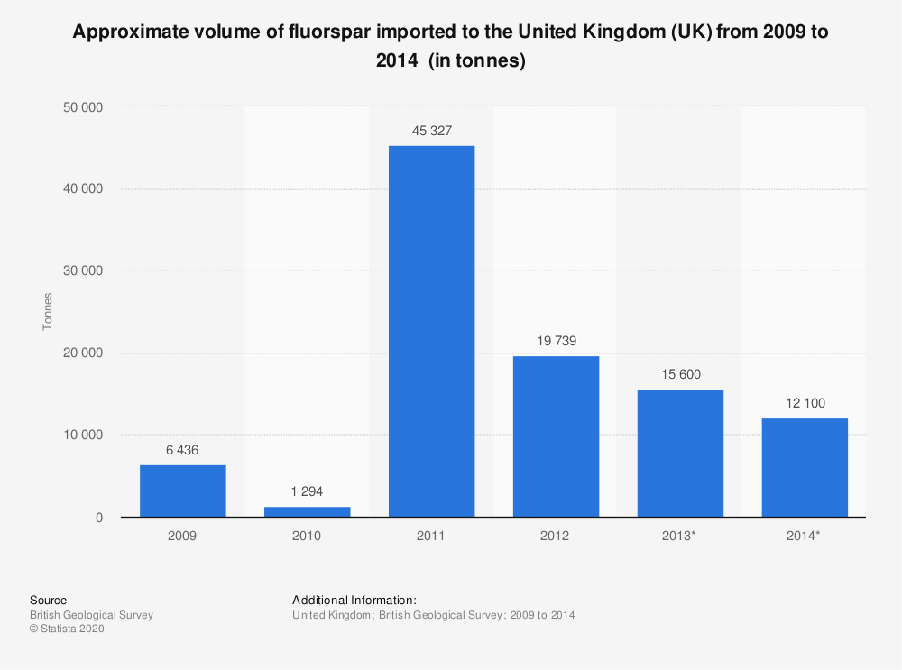 Statistic: Approximate volume of fluorspar imported to the United Kingdom (UK) from 2009 to 2014 (in tonnes)   Statista