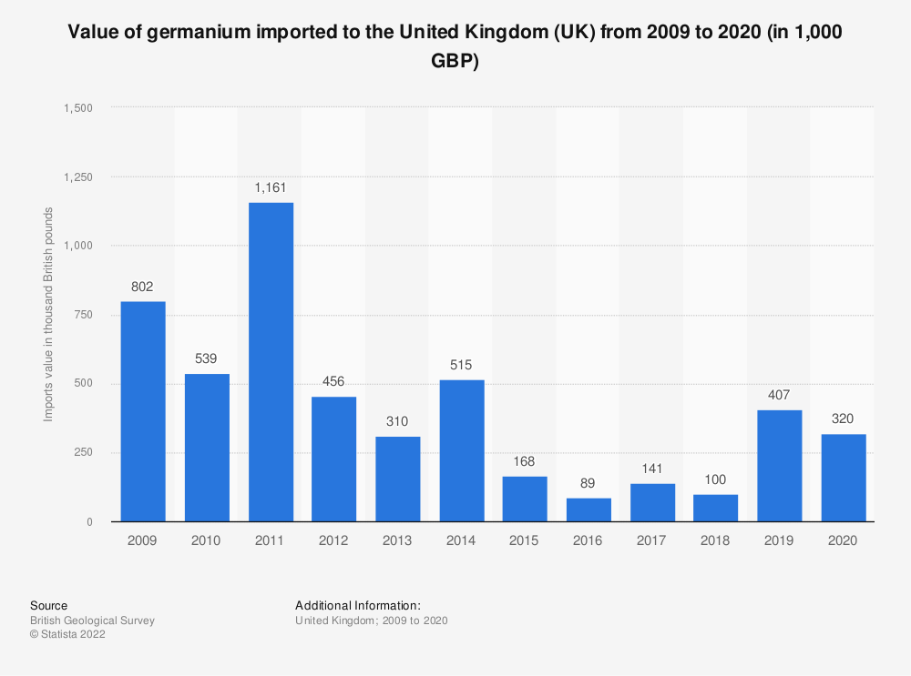 Statistic: Approximate value of germanium imported to the United Kingdom (UK) from 2009 to 2017 (in 1,000 GBP) | Statista