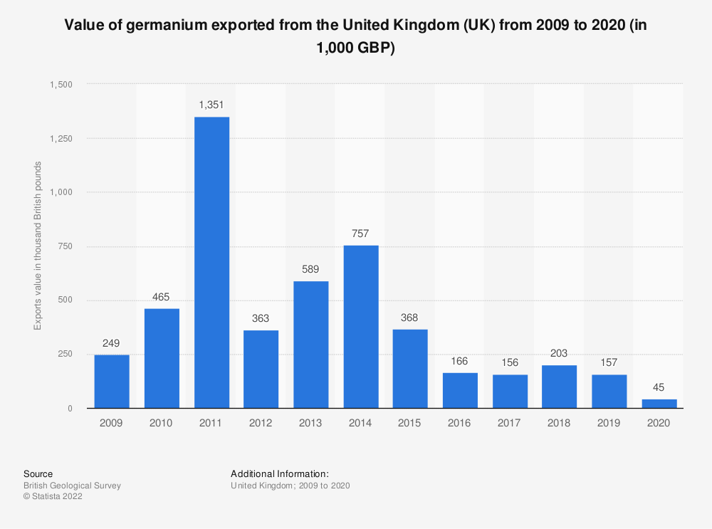 Statistic: Approximate value of germanium exported from the United Kingdom (UK) from 2009 to 2017 (in 1,000 GBP) | Statista
