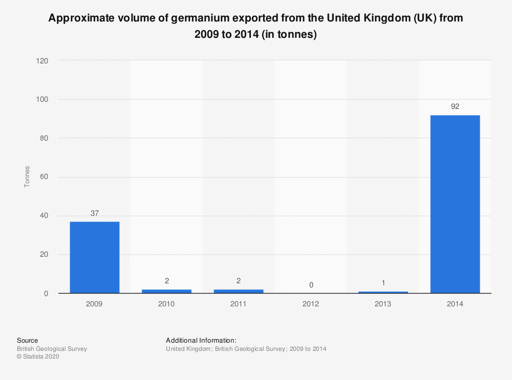 Statistic: Approximate volume of germanium exported from the United Kingdom (UK) from 2009 to 2014 (in tonnes) | Statista