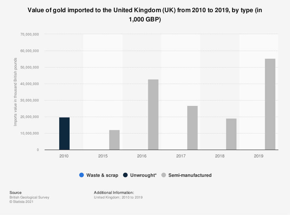Statistic: Approximate value of gold imported to the United Kingdom (UK) from 2009 to 2017 (in 1,000 GBP) | Statista