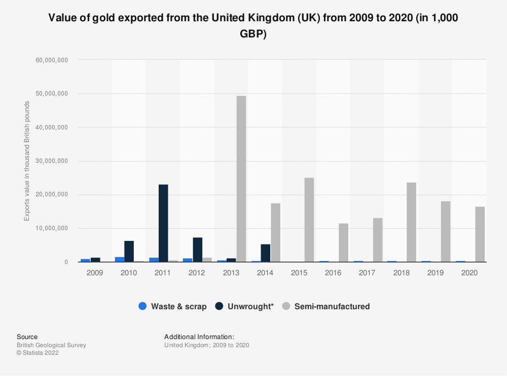 Statistic: Approximate value of gold exported from the United Kingdom (UK) from 2009 to 2017 (in 1,000 GBP) | Statista
