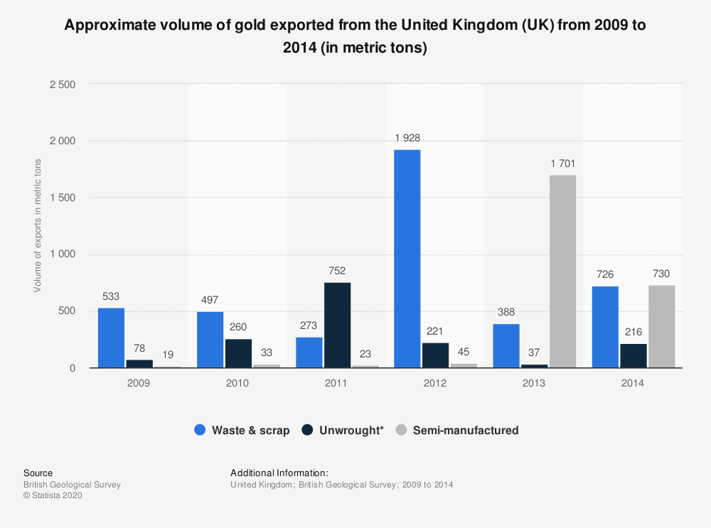 Statistic: Approximate volume of gold exported from the United Kingdom (UK) from 2009 to 2014 (in metric tons) | Statista