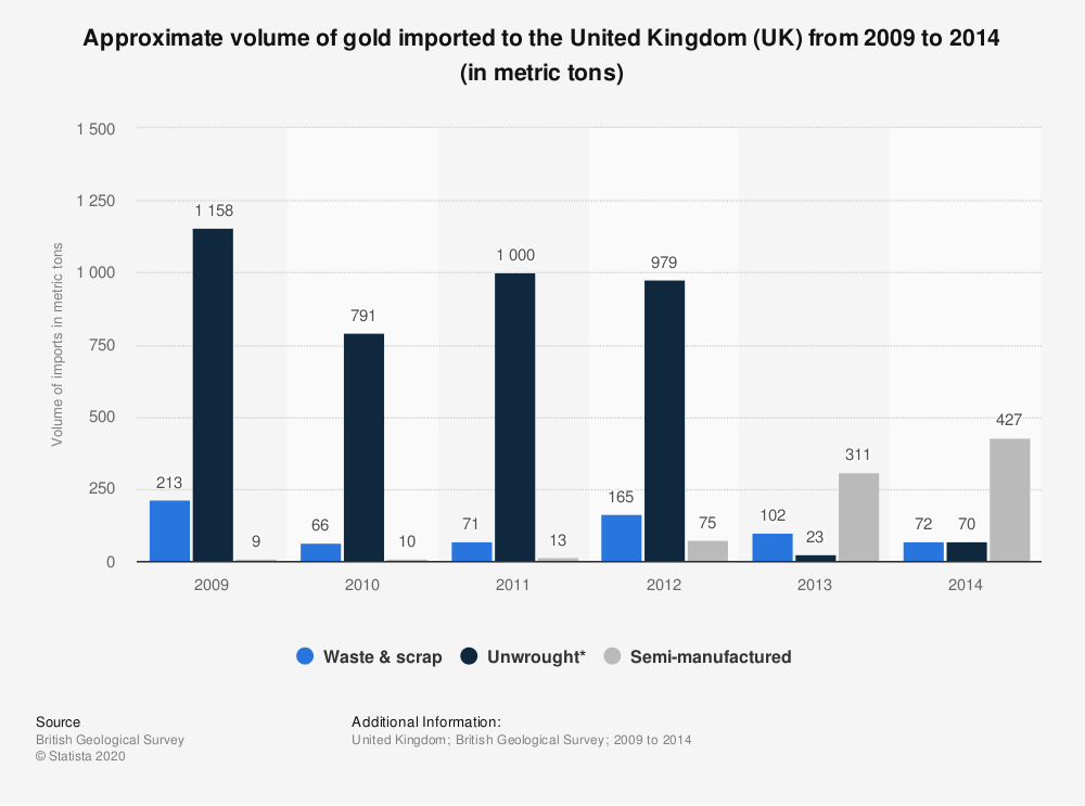 Statistic: Approximate volume of gold imported to the United Kingdom (UK) from 2009 to 2014 (in metric tons) | Statista