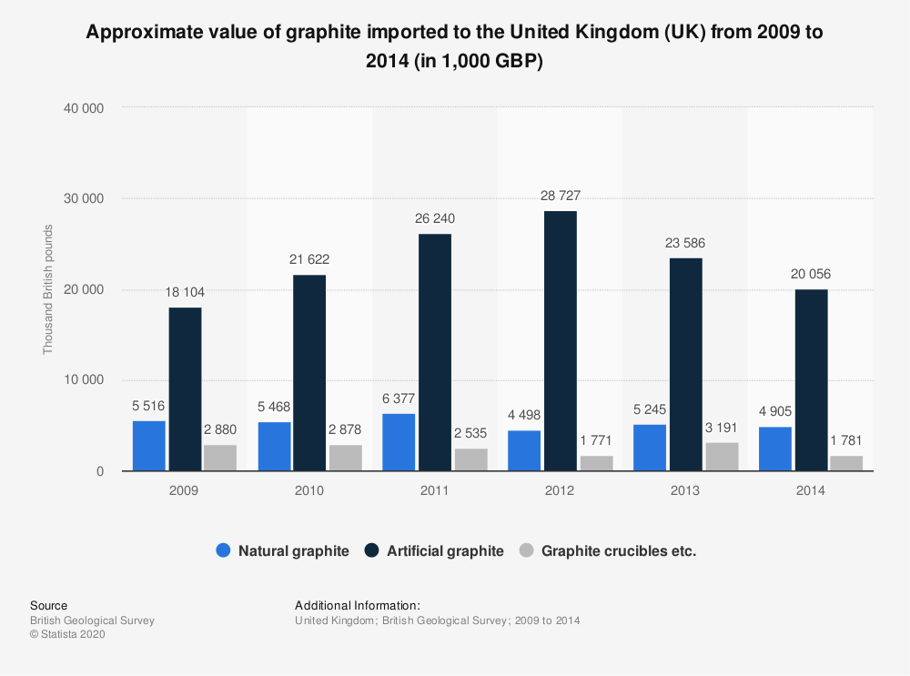 Statistic: Approximate value of graphite imported to the United Kingdom (UK) from 2009 to 2014 (in 1,000 GBP) | Statista