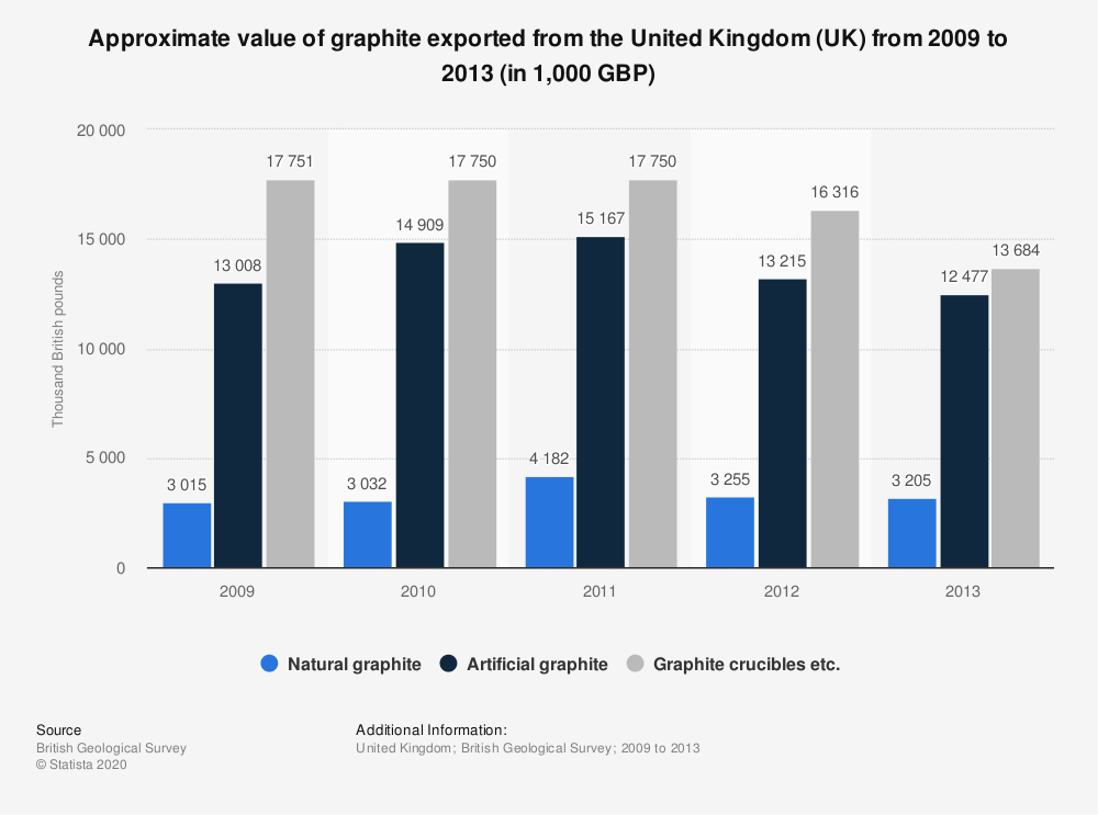 Statistic: Approximate value of graphite exported from the United Kingdom (UK) from 2009 to 2013 (in 1,000 GBP) | Statista