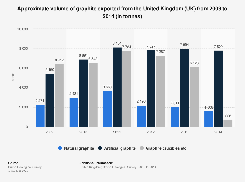 Statistic: Approximate volume of graphite exported from the United Kingdom (UK) from 2009 to 2014 (in tonnes) | Statista