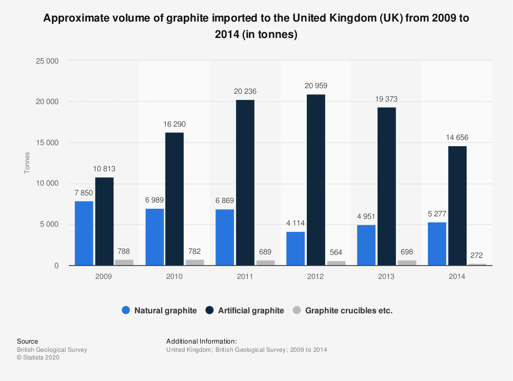 Statistic: Approximate volume of graphite imported to the United Kingdom (UK) from 2009 to 2014 (in tonnes) | Statista