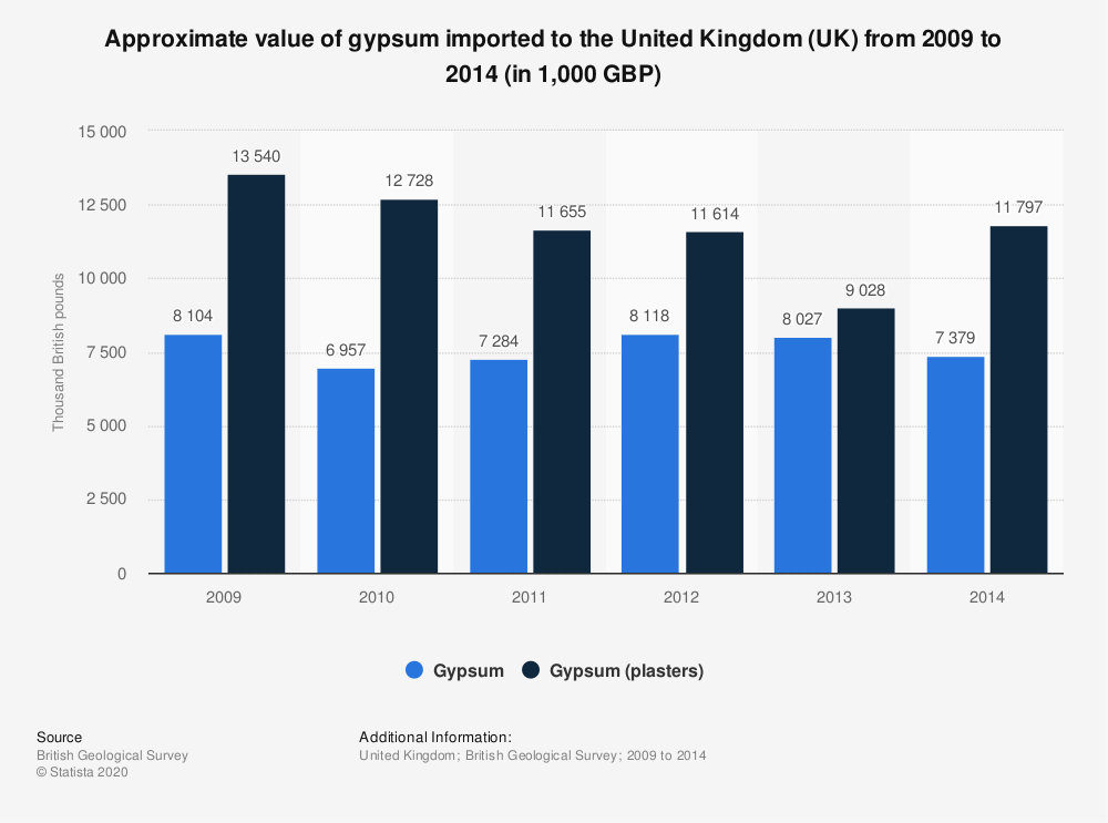 Statistic: Approximate value of gypsum imported to the United Kingdom (UK) from 2009 to 2014 (in 1,000 GBP) | Statista