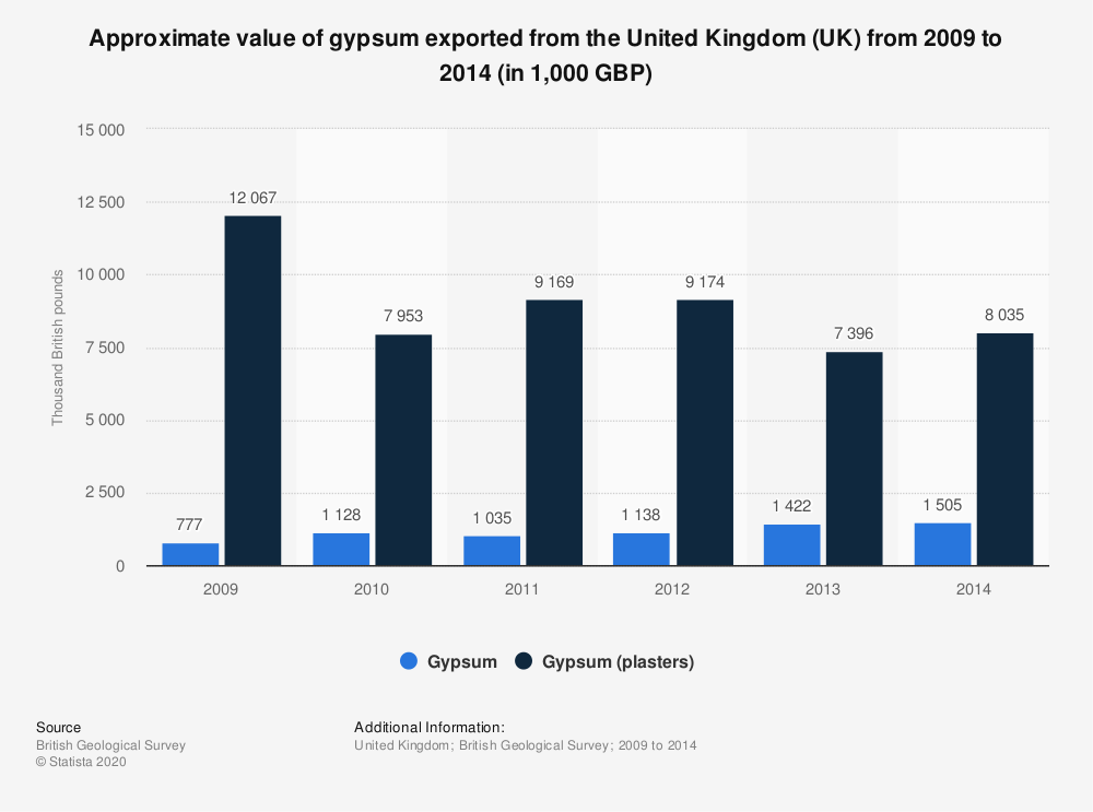 Statistic: Approximate value of gypsum exported from the United Kingdom (UK) from 2009 to 2014 (in 1,000 GBP) | Statista