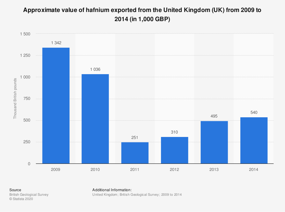 Statistic: Approximate value of hafnium exported from the United Kingdom (UK) from 2009 to 2014 (in 1,000 GBP) | Statista