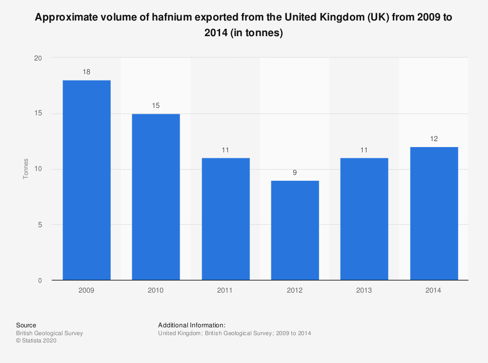 Statistic: Approximate volume of hafnium exported from the United Kingdom (UK) from 2009 to 2014 (in tonnes) | Statista