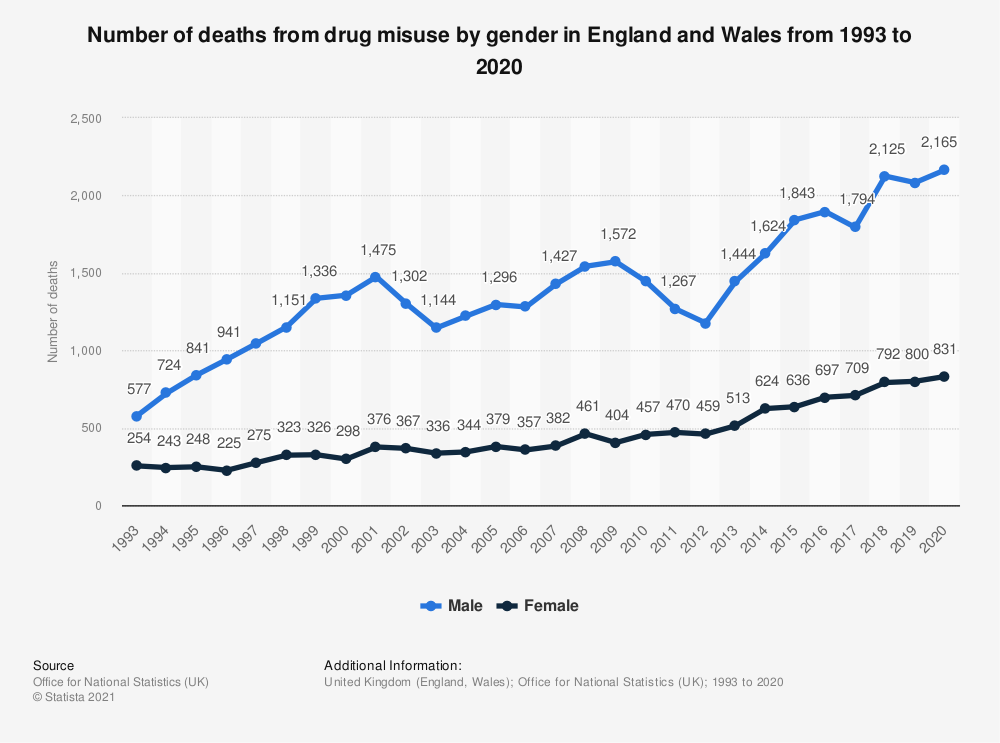 Statistic: Number of deaths from drug misuse by gender in England and Wales from 1993 to 2018 | Statista