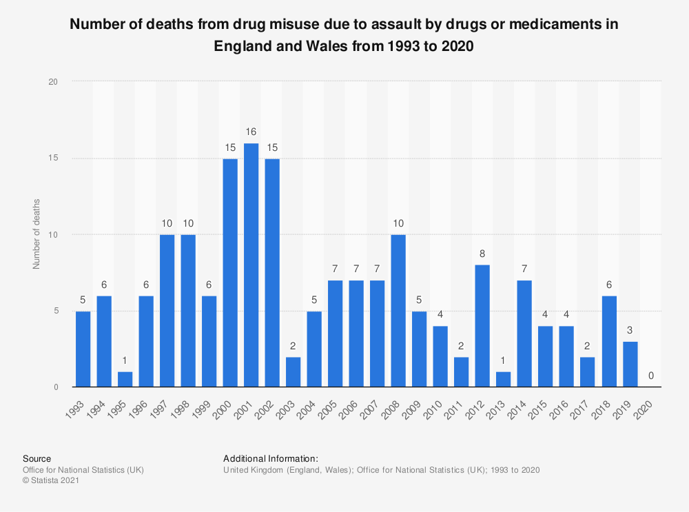 Statistic: Number of deaths from drug misuse due to assault by drugs or medicaments in England and Wales from 1993 to 2018 | Statista