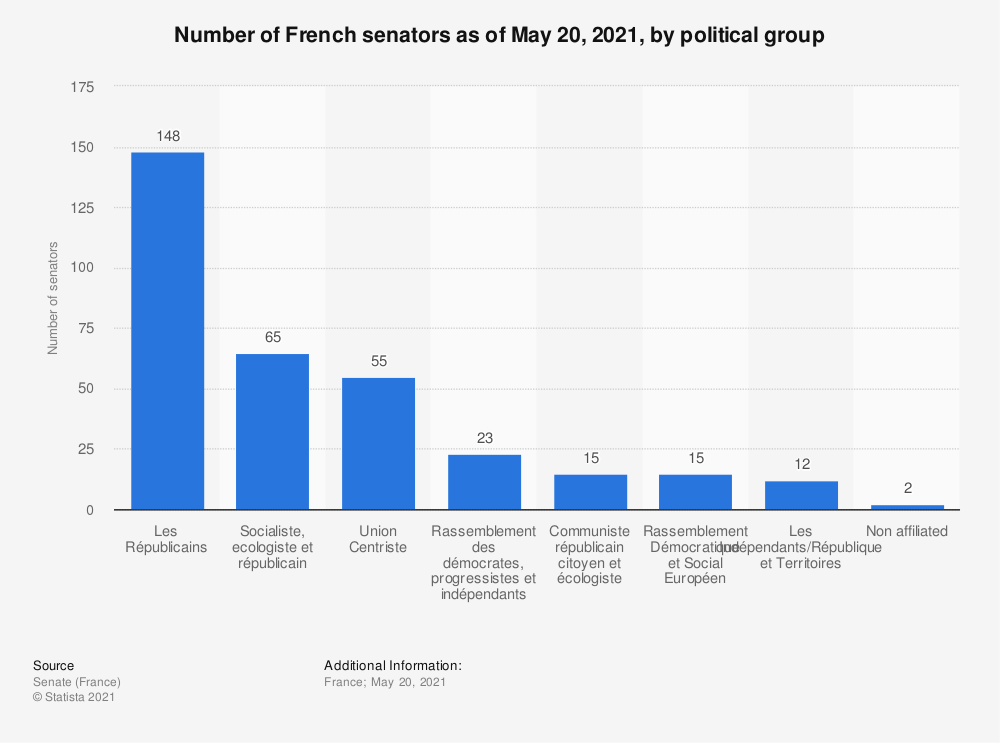 Statistic: Number of French senators as of December 19, 2017, by political group | Statista