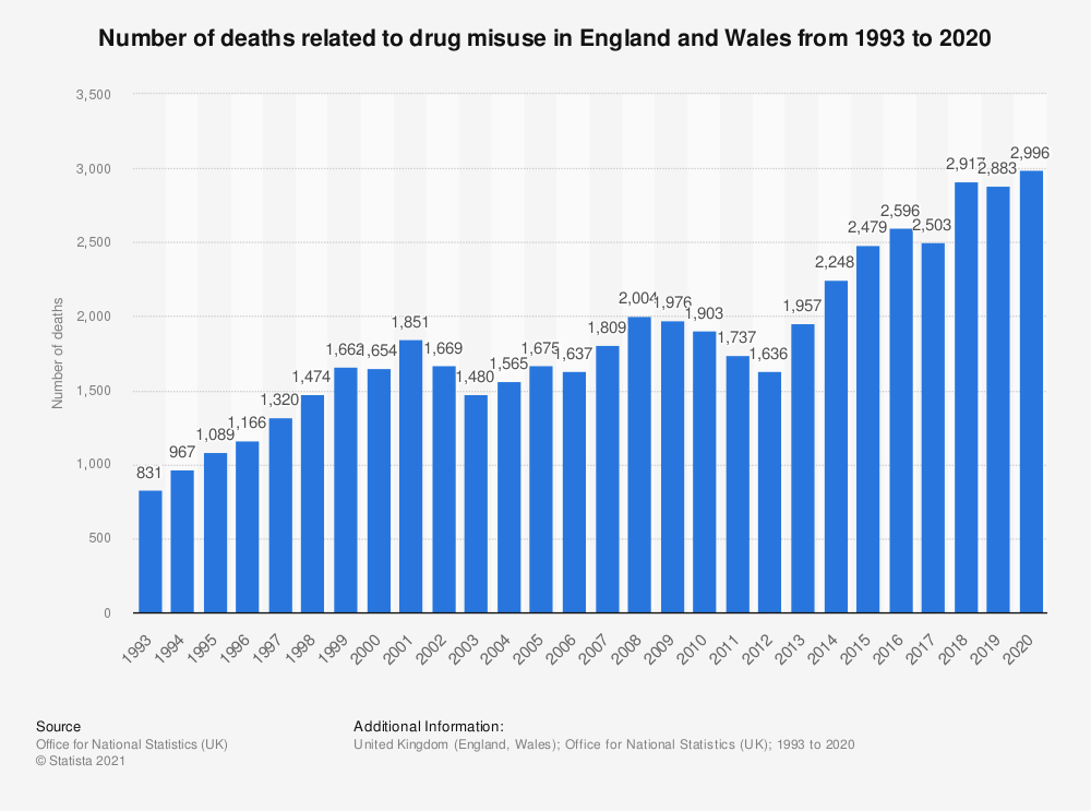 Statistic: Number of deaths related to drug misuse in England and Wales from 1993 to 2018 | Statista