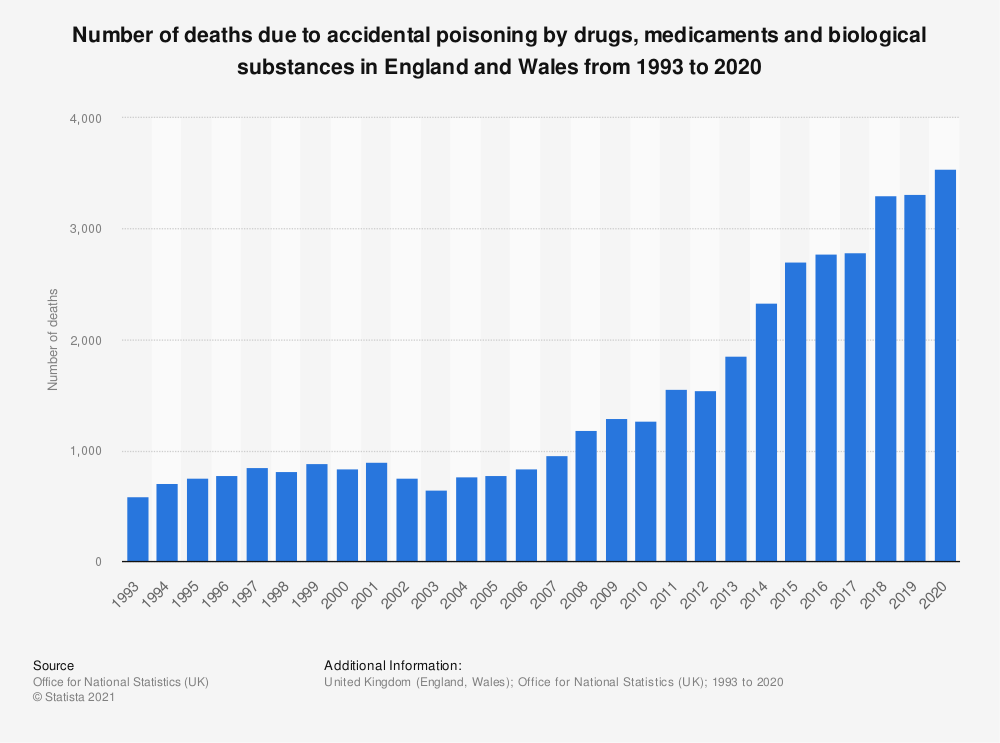 Statistic: Number of deaths due to accidental poisoning by drugs, medicaments and biological substances in England and Wales from 1993 to 2017 | Statista