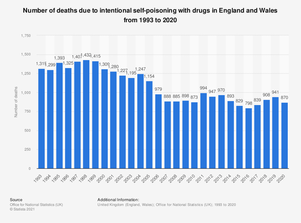 Statistic: Number of deaths due to intentional self-poisoning with drugs in England and Wales from 1993 to 2019   Statista
