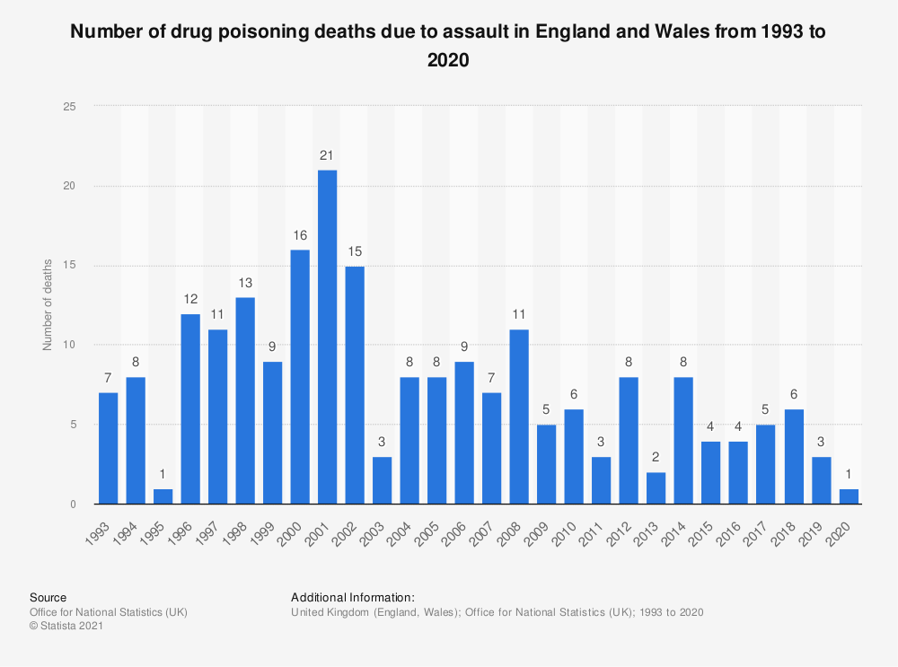 Statistic: Number of drug poisoning deaths due to assault in England and Wales from 1993 to 2018   Statista