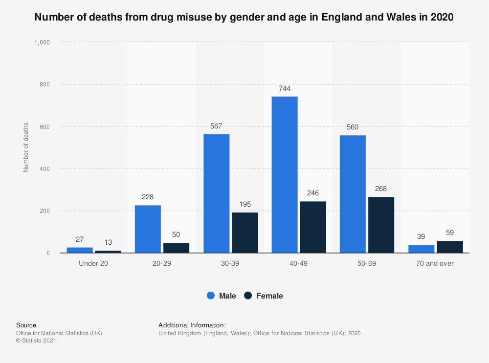 Statistic: Number of deaths from drug misuse by gender and age in England and Wales in 2018 | Statista