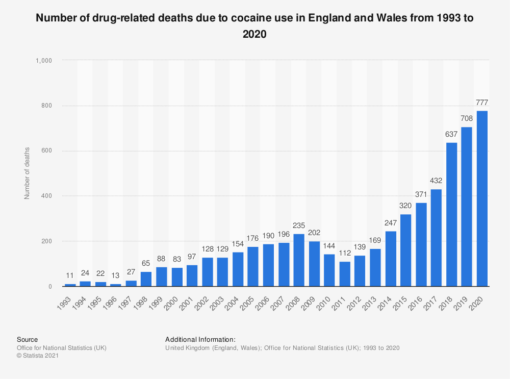 Statistic: Number of drug-related deaths due to cocaine use in England and Wales from 1993 to 2018 | Statista
