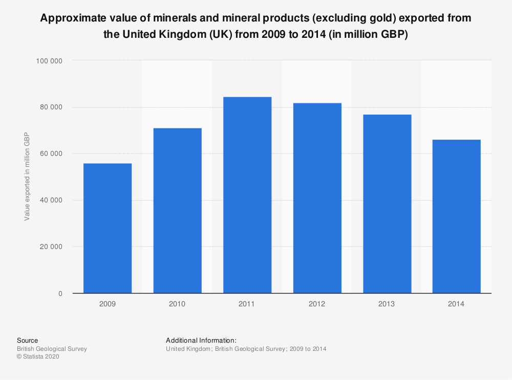 Statistic: Approximate value of minerals and mineral products (excluding gold) exported from the United Kingdom (UK) from 2009 to 2014 (in million GBP) | Statista