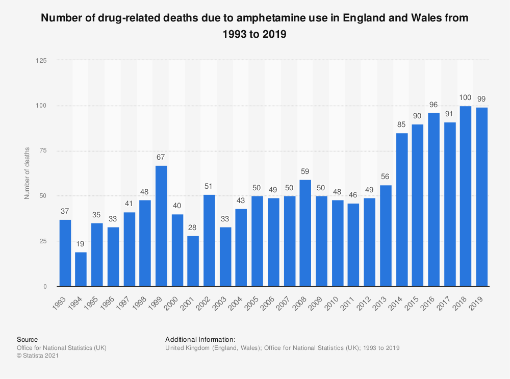 Statistic: Number of drug-related deaths due to amphetamine use in England and Wales from 1993 to 2018 | Statista