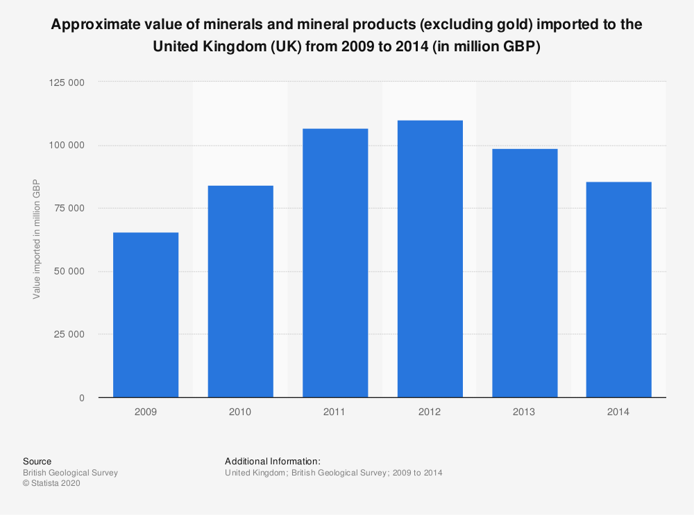 Statistic: Approximate value of minerals and mineral products (excluding gold) imported to the United Kingdom (UK) from 2009 to 2014 (in million GBP) | Statista