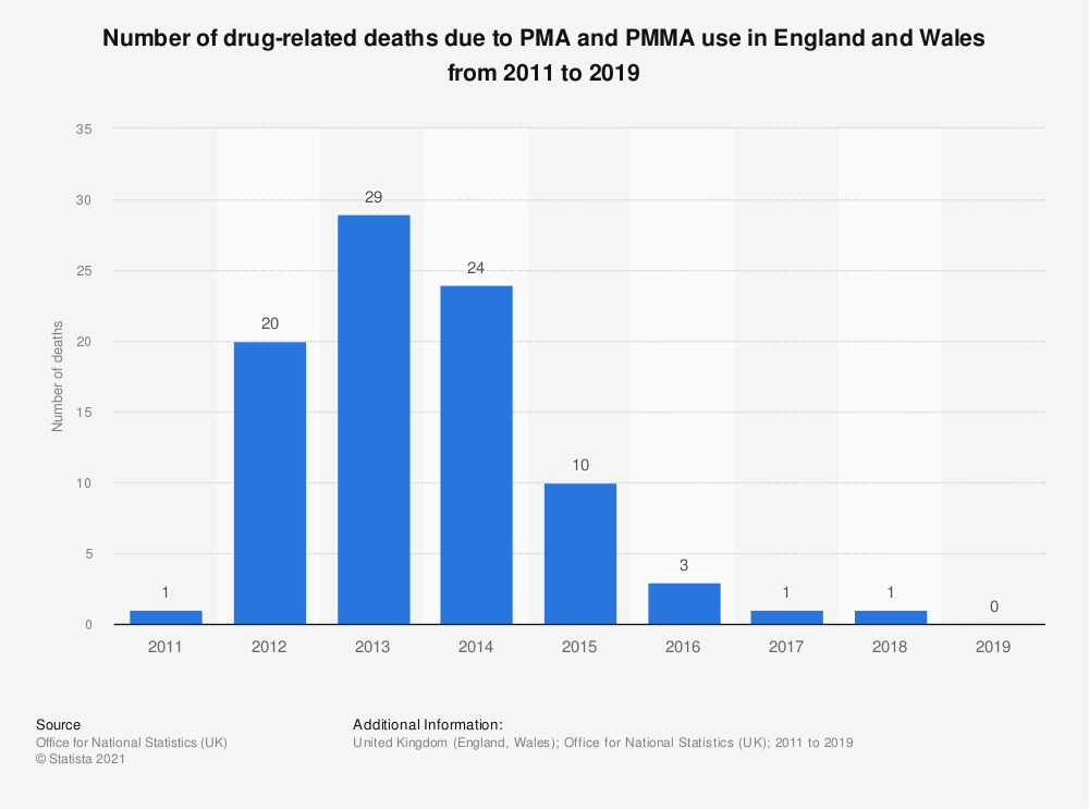 Statistic: Number of drug-related deaths due to PMA and PMMA use in England and Wales from 2011 to 2018 | Statista