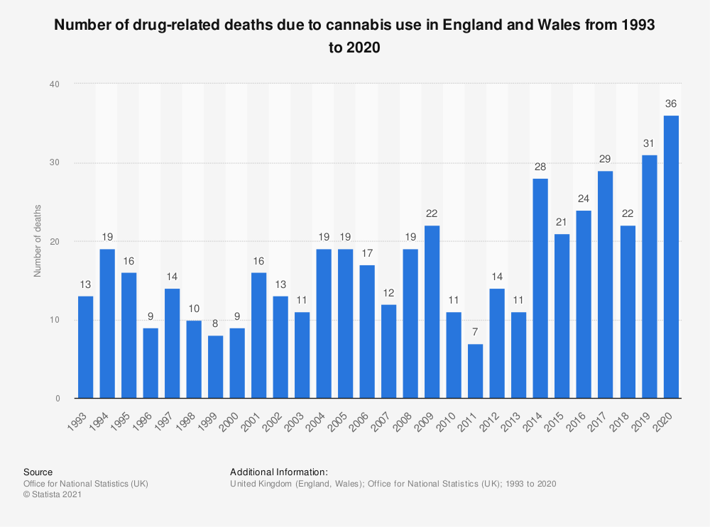 Statistic: Number of drug-related deaths due to cannabis use in England and Wales from 1993 to 2017 | Statista