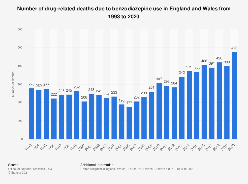 Statistic: Number of drug-related deaths due to benzodiazepine use in England and Wales from 1993 to 2017 | Statista
