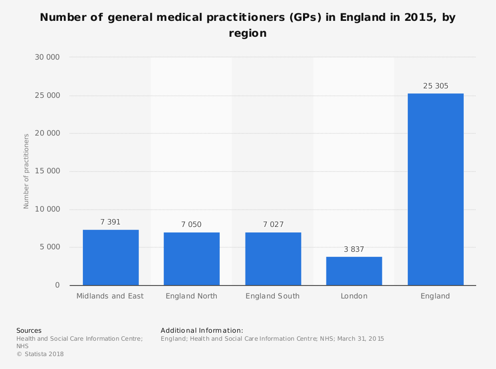 Statistic: Number of general medical practitioners (GPs) in England in 2015, by region | Statista