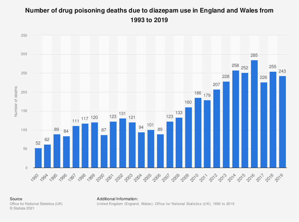 Statistic: Number of drug poisoning deaths due to diazepam use in England and Wales from 1993 to 2017 | Statista