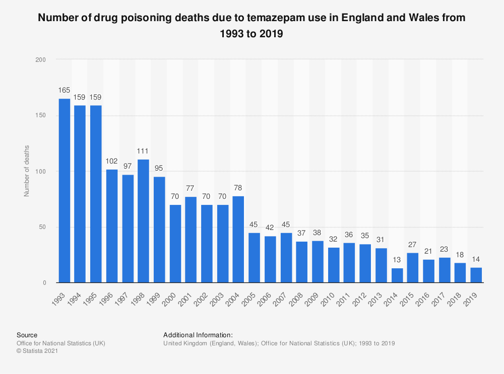 Statistic: Number of drug poisoning deaths due to temazepam use in England and Wales from 1993 to 2018 | Statista