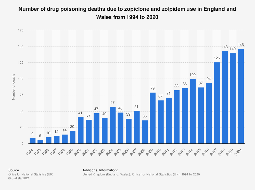 Statistic: Number of drug poisoning deaths due to zopiclone and zolpidem use in England and Wales from 1994 to 2018 | Statista
