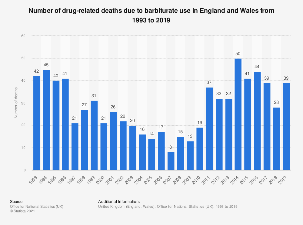 Statistic: Number of drug-related deaths due to barbiturate use in England and Wales from 1993 to 2017 | Statista