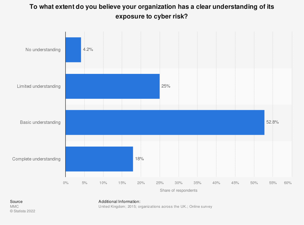 Statistic: To what extent do you believe your organization has a clear understanding of its exposure to cyber risk? | Statista