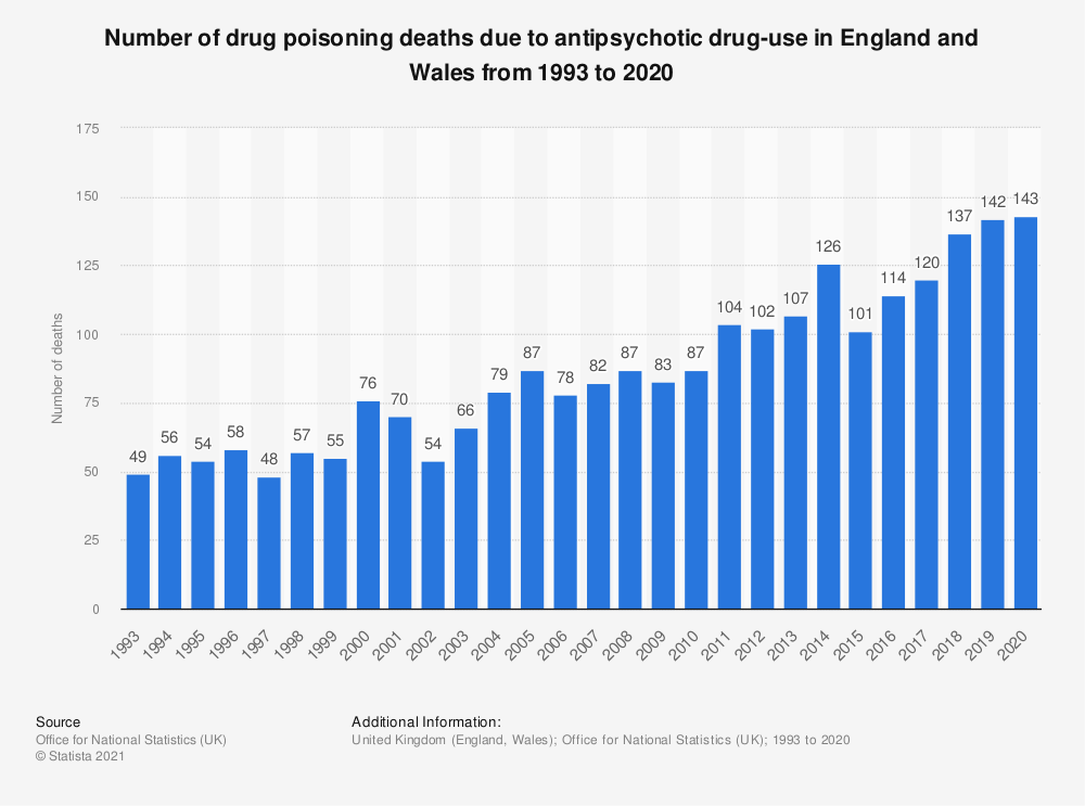 Statistic: Number of drug poisoning deaths due to antipsychotic drug-use in England and Wales from 1993 to 2018 | Statista